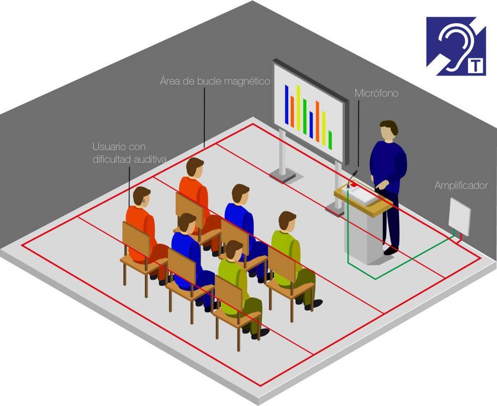 Ilustracion-bucle-magnetico-normativa-accesibilidad